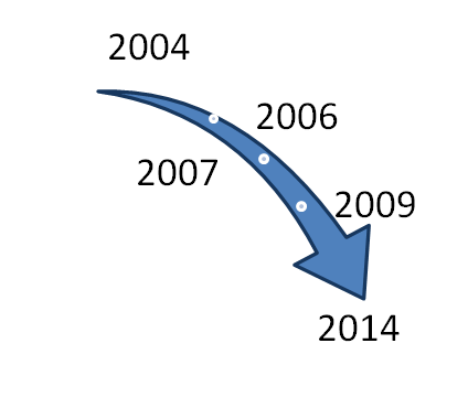 Downward Arrow with years in side