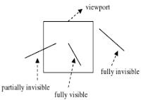 Ketampakan Garis (Line Visibility)