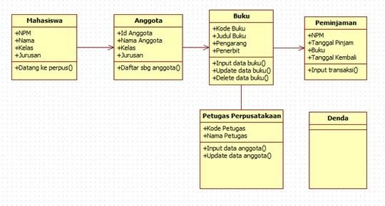 Salt pepper staruml menggunakan class diagram relasi lanjutan dari class buku ke peminjaman ccuart Image collections