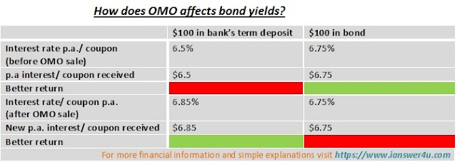 Open Market Operations, Bond Yields, Inflation, Interest Rates, Fed, RBI