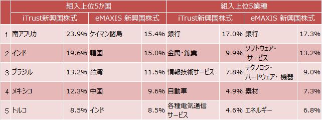 iTrust新興国株式とeMAXIS 新興国株式インデックスの組入上位5ヵ国と5業種