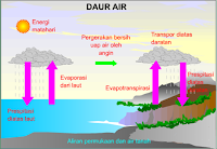 Download Materi US/M IPA: DAUR AIR