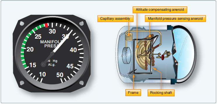 Aircraft Pressure Measuring Instruments | Aircraft Systems