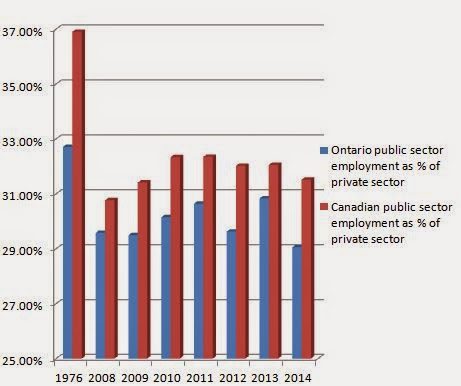 Public sector employment falls in ratio to private sector in Canada