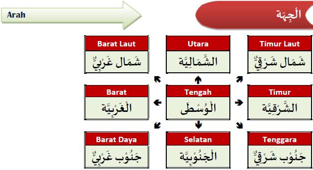 Kosa kata bahasa Arab 6