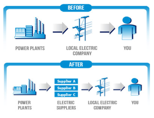 Starion Energy Retail Energy Natural Gas Supplier