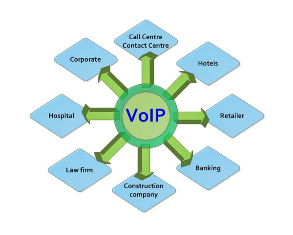 VOIP –A SUBTLE BACKBONE OF YOUR BUSINESS