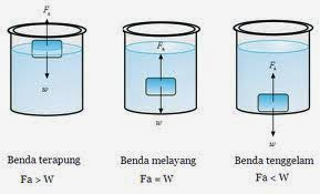 BUNYI HUKUM ARCHIMEDES EBOOK DOWNLOAD