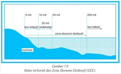 Pengertian ZEE, Batas Landas Kontinen dan Batas Laut Teritorial