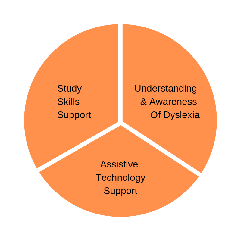 Diagram for Dyslexia Support using Study Skills Support, Understanding and Awareness of Dyslexia and Assistive Technology Support.