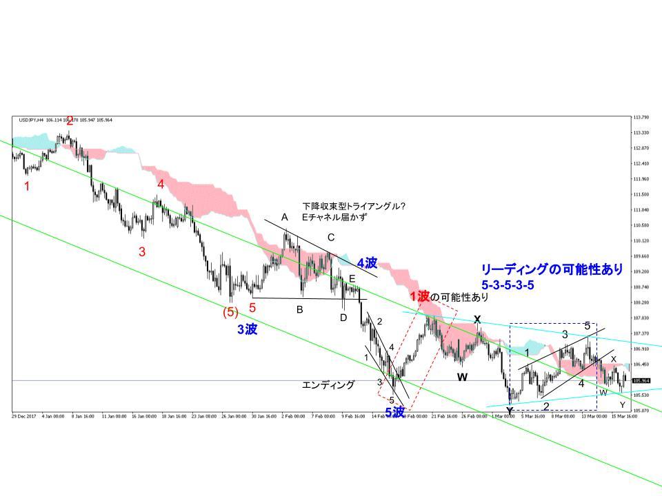 ドル円為替相場4時間足チャート(3/12週)