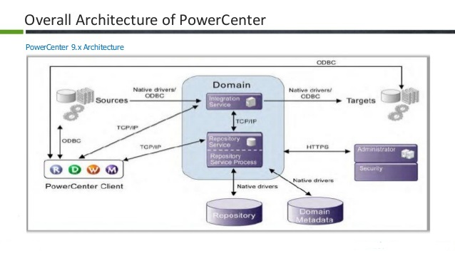 architecture of informatica version 9 informaticapoints