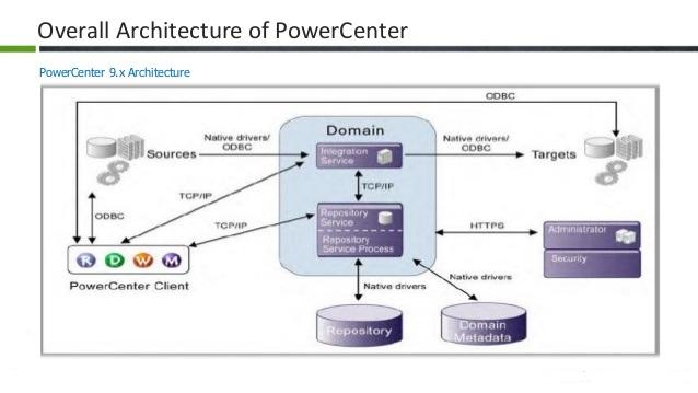 Architecture Of Informatica (version 9) Informaticapoints