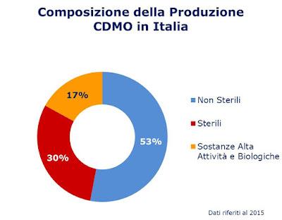 Composizione produzione CDMO Italia