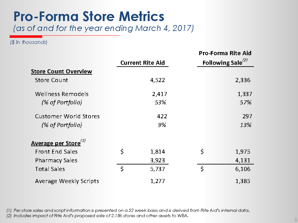 Drug Channels: What Will Happen to Rite Aid's Struggling