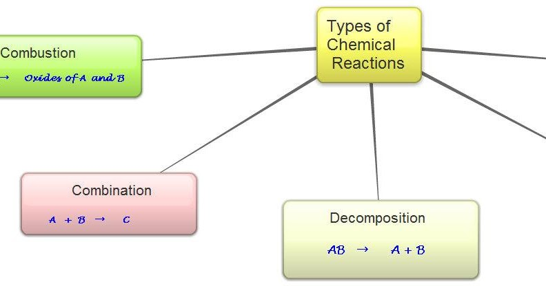 Learnhive Cbse Grade 10 Science Chemical Reactions And