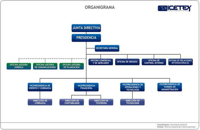 PUBLICIDAD ESTRATEGICA ORGANIGRAMAS