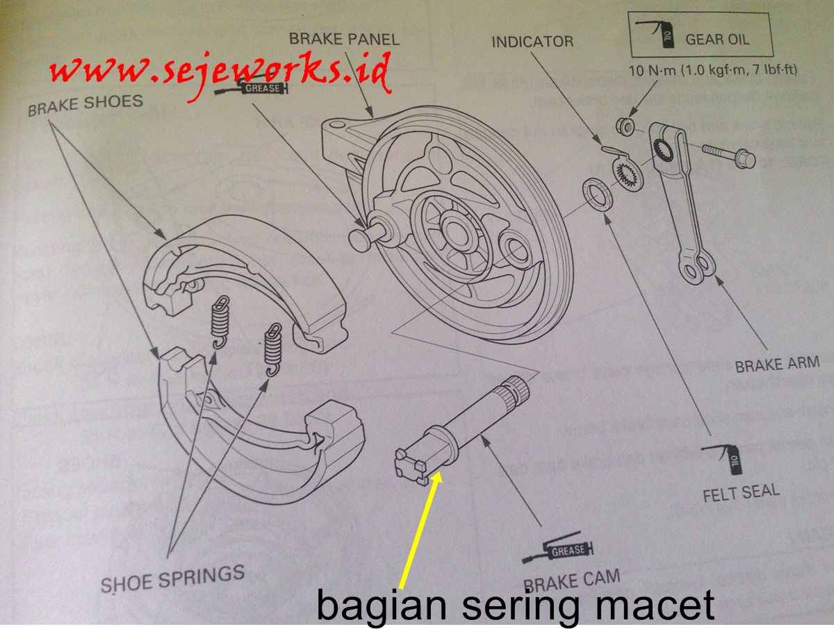 Jenis Fungsi Dan Kerusakan Rem Sepeda Motor