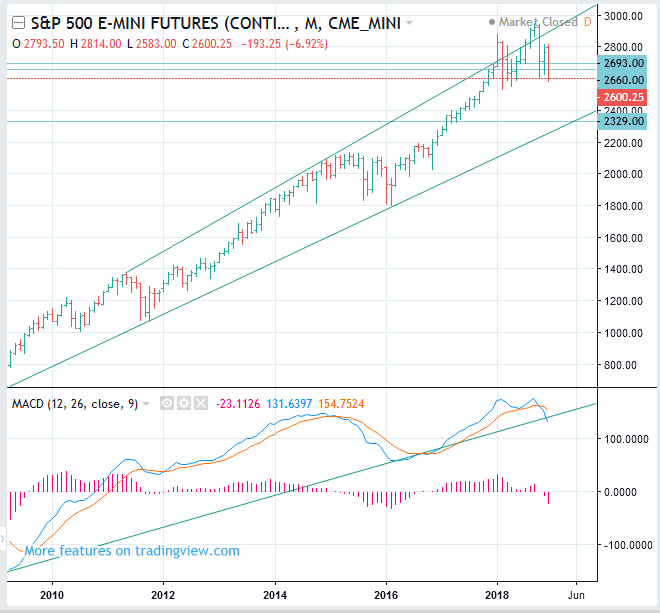 S&P 500 Index Futures Price Forecast (CME: ES, INX) - Swing SELL(Short)