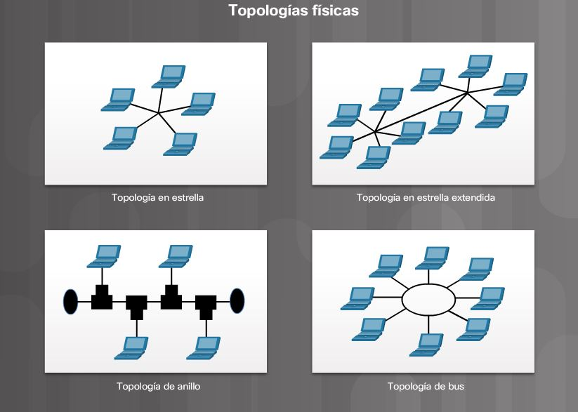 Topologías de LAN - CCNA V6.0