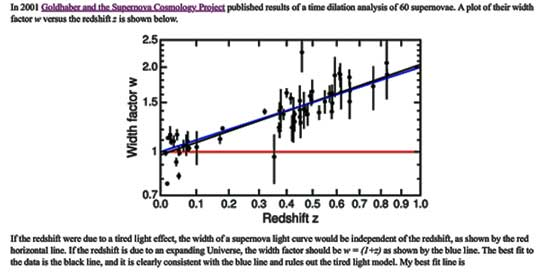 Time Dilation and Light Curves (Source: Goldhaber and Supernova Cosmology Project)