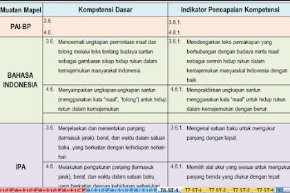Jurnal Pembelajaran K13/Tematik Sekolah Dasar Kelas 1,2,3,4,5,6 Semester I Tahun Pelajaran 2019/2020