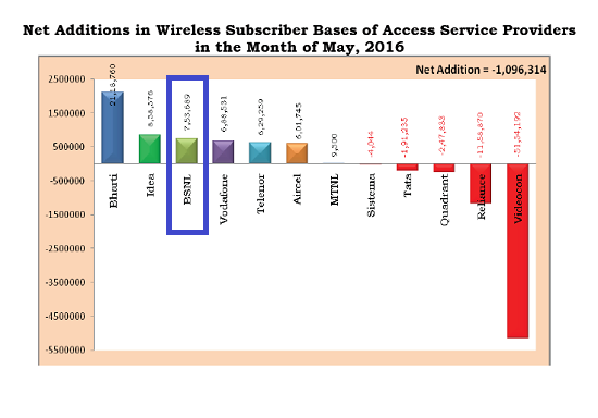 TRAI Report Card May 2016: BSNL beats all major private operators in monthly growth rate of wireless subscribers