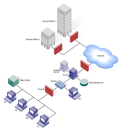 HardwareNetworking: Network Diagram