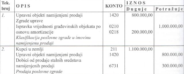 knjizenje-grupe-14-stalna-sredstva-namijenjena-prodaji