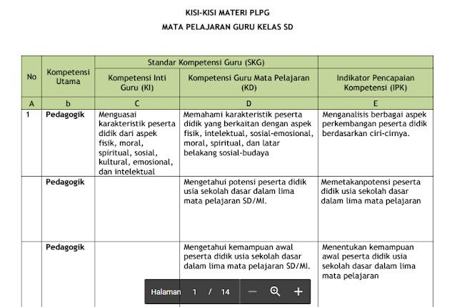 Download Kumpulan Kisi-Kisi PLPG Guru Sertifikasi 2016-2017