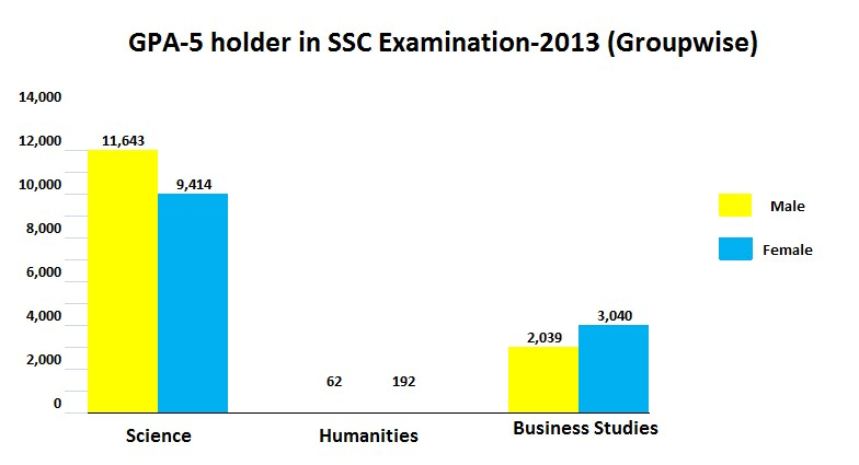 The graph below shows GPA-5 holder in SSC Examination 2013 - gpa chart
