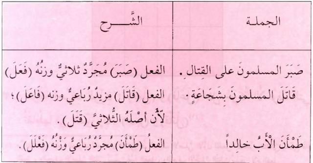 Fi'il Mujarrad | Fi'il Mazid