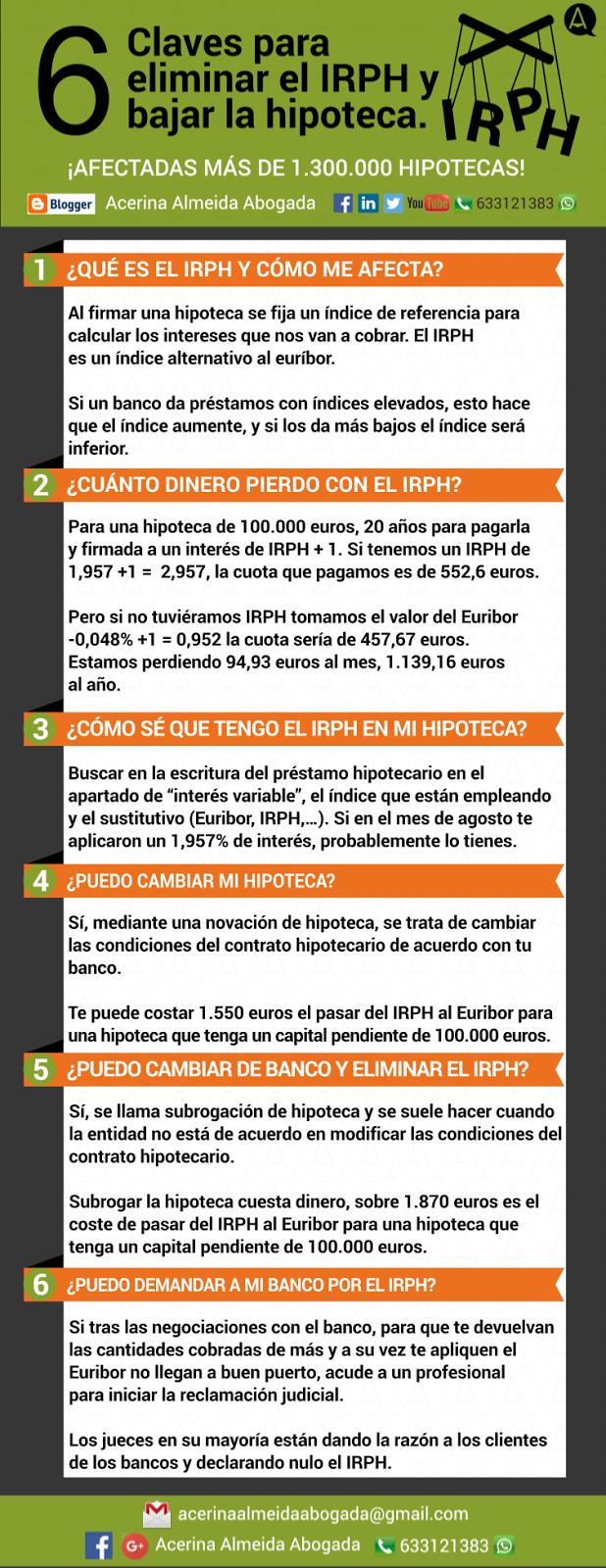 Infografía que es el IRPH y cómo reclamar.