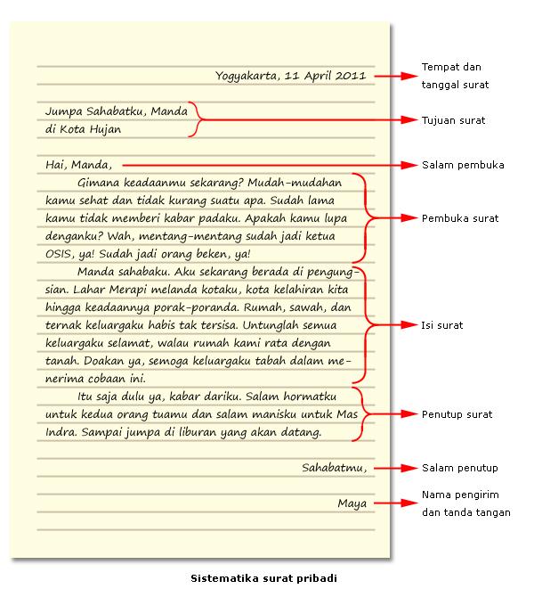 Mengenal Surat Pribadi Syamsun