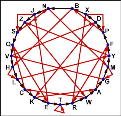 El graf endevinador de la lletra del DNI