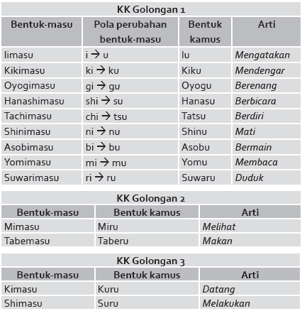 pola kalimat perubahan bentuk kamus koto desu percakapan bahasa jepang tentang hobi