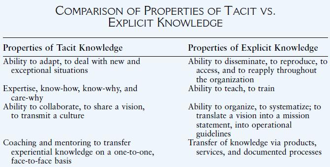 tacit and explicit knowledge pdf