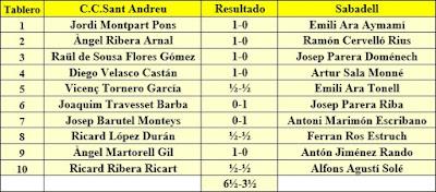 Ronda 6 del campeonato de Catalunya por equipos de 1962