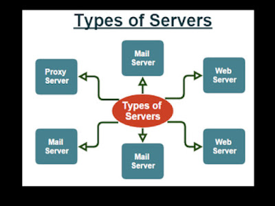 what is a server,what is web server,what is server and client,what is cloud server,what is meant by server,what is sql server,what is a file server,what is server based network,what is a virtual server,what is a terminal server,what is server in computer network,what is a cloud based server,what is an internet server,