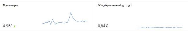 Заработок за месяц маленького канала на YouTube