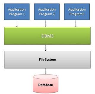 Definisi DBMS Adalah
