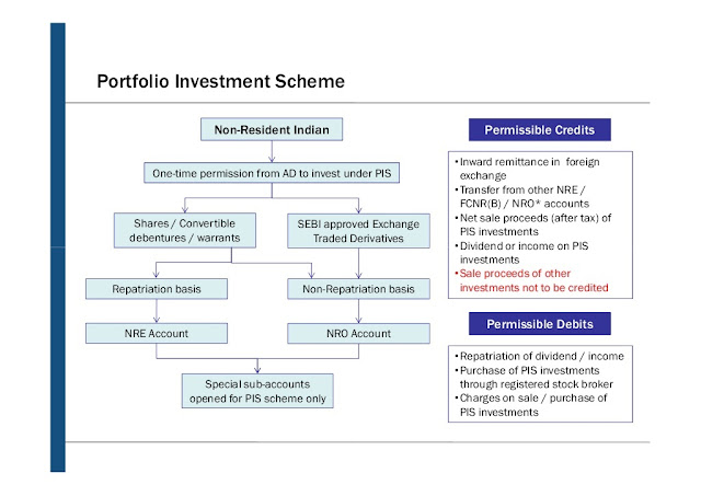 Important points about Portfolio Investment Scheme PIS