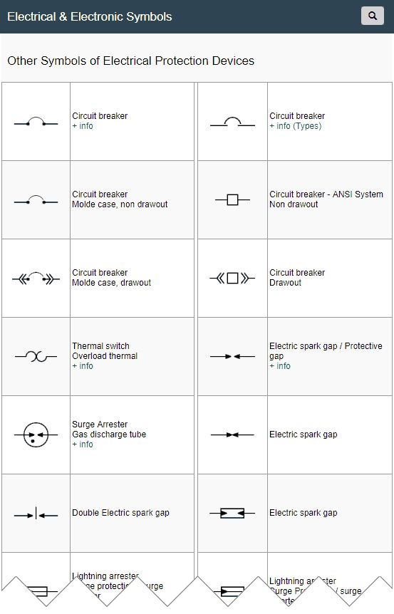 Símbolos Eléctricos y Electrónicos: fuse on distribution board, motor controller, electrical schematic symbols, electronic component, electrical lighting symbols, electrical symbol fuse box, electrical icon for fuse, residual-current device, power cable, electrical drawing symbols, variable-frequency drive, electrical switch symbols, earthing system, british symbol for fuse, electrical engineering symbols, electrical fuse lettering, earth leakage circuit breaker, circuit breaker, electrical fuse types, ground and neutral, three-phase electric power, electronic safety switch schematic symbol fuse, electrical switches and fuse boxes, electrical phase symbol, thermal fuse, electrical wiring, fusible link,