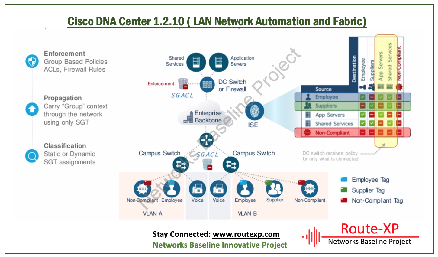 Cisco DNA Center Version 1 2 10 - Route XP Networks Private Limited