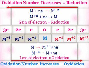 Oxidation reduction reaction and oxidation number