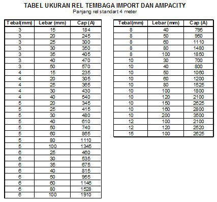 Tabel Ukuran dan Ampacity Busbar Tembaga Import