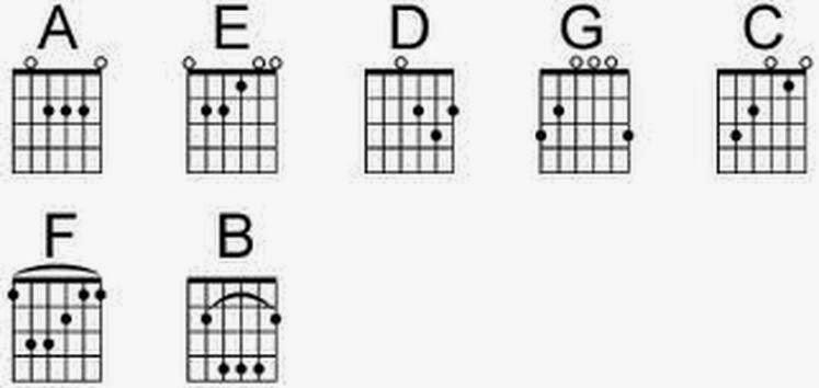Belajar Gitar Belajar Gitar Untuk Pemula