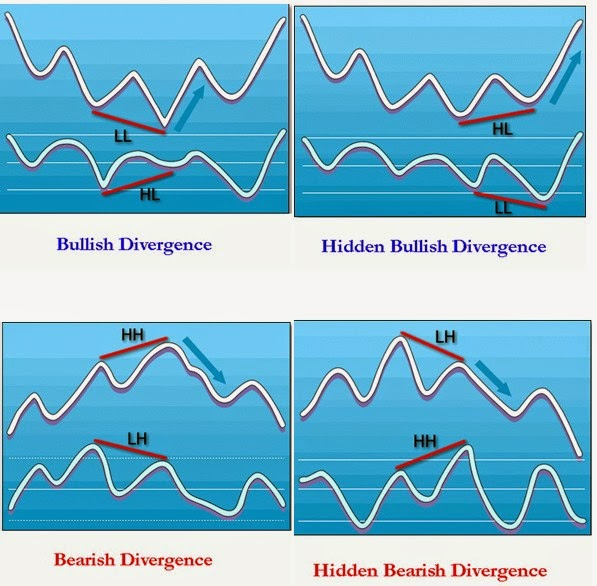 Trading system divergence