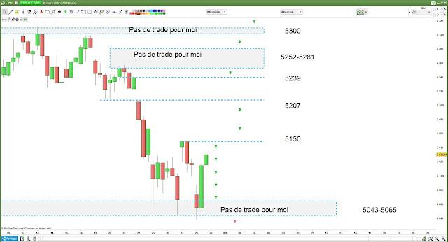 Matrice de trading 2 pour jeudi [29/03/18]