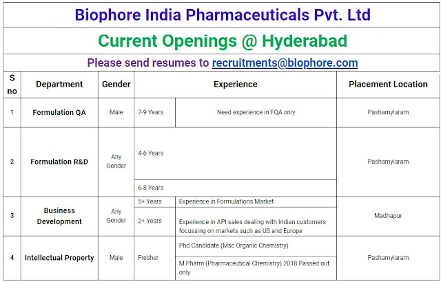 Biophore India Pharmaceuticals Walk In Interview For  Multiple Positions